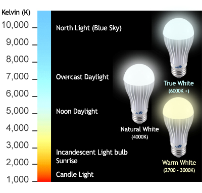 Led energy saving lighting systems led exchange uk for Kelvin scale light bulbs